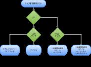 mic_chart